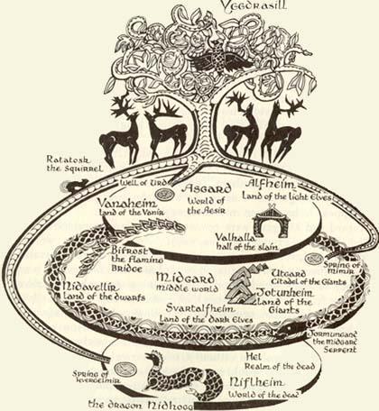 Représentation d'Yggdrasil dans la mythologie nordique