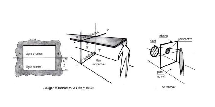 Technique de la perspective linéaire - photo wikimediacommons @GRDROND